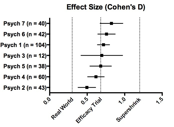 Effect-SIze