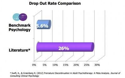Improving Drop-out rate in therapy